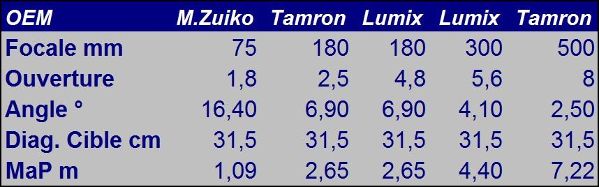 Tamron SP Adaptall-2 500mm f/8 (Modèle 55B) - Page 4 Lensestestparameters-3ad988f